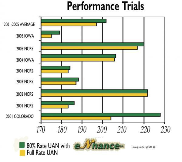 Research Proven performance